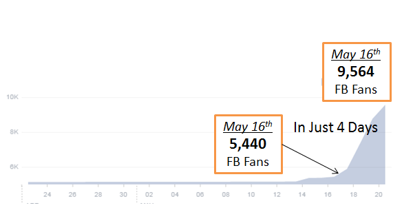 fan graph