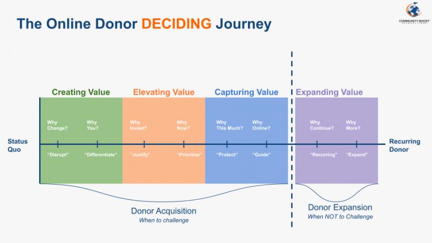 donor deciding journey